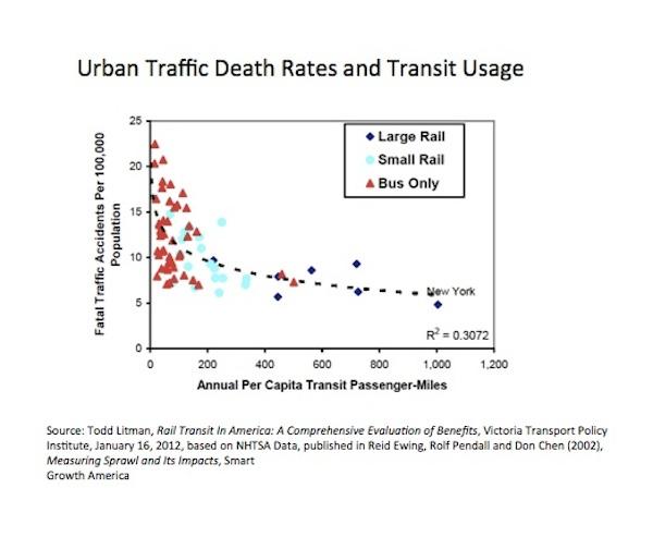 deaths versus transit usage