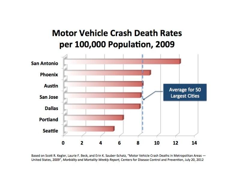 metro crash rates streetcar