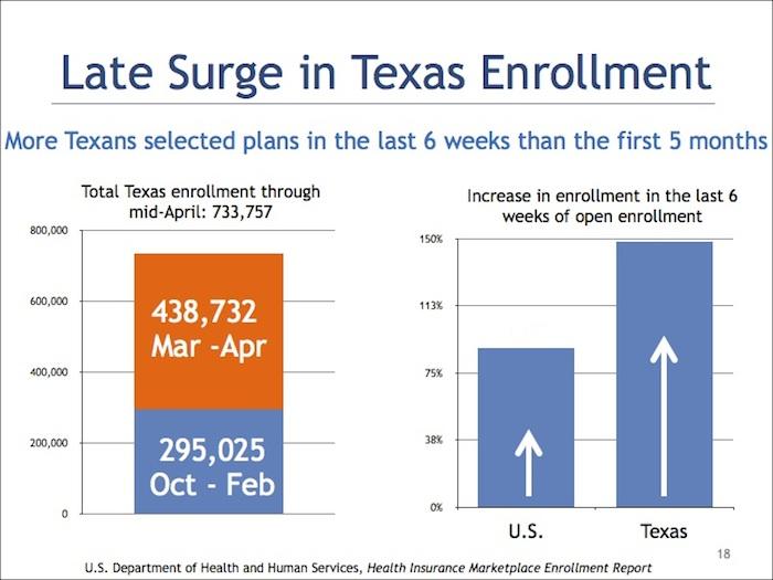 BCHS-Texas Healthcare Financing enrollment surge