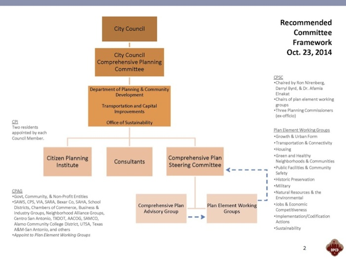 Recommended comprehensive planning committee framework.