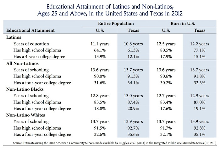 """From """"The Impact of Education on Economic Development in Texas"""" report."""