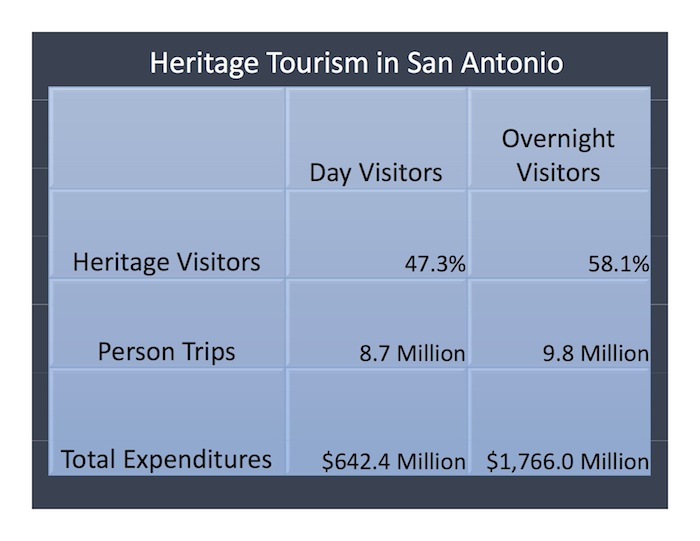 "Slide from Donovan Rypkema's presentation, ""Historic Preservation in the Life and the Economy of San Antonio."""