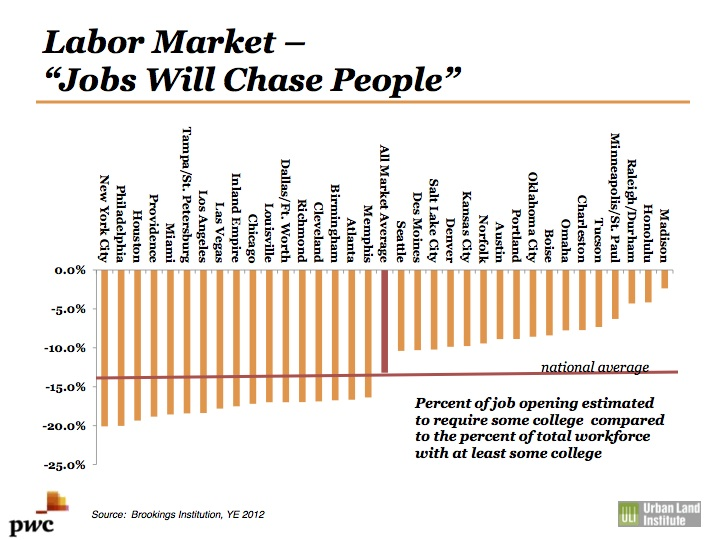 From Anita Kramer's presentation on the 2015 Emerging Trends in Real Estate report.