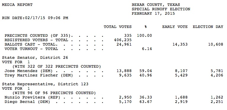 Unofficial results from the Feb. 17 runoff election.