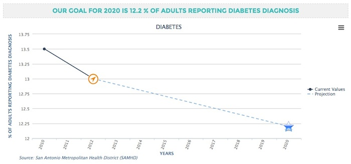SA2020 data shows that we're on track to reach our goal of lowering the Diabetes Rate, but that just means we have to keep working hard to get there.