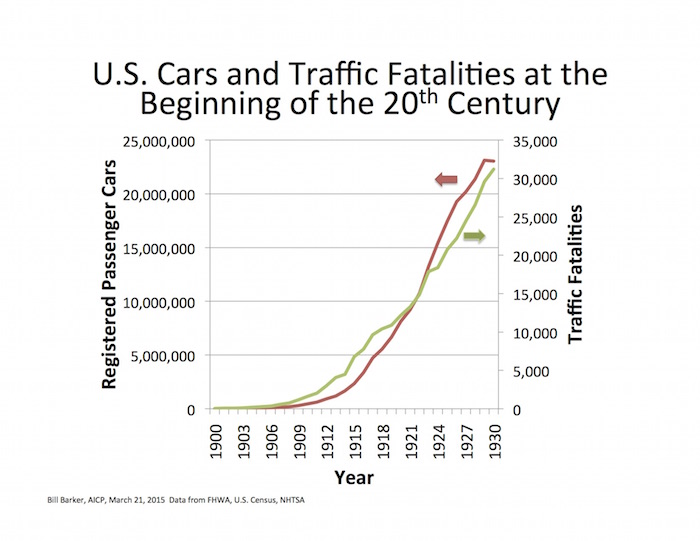 Figure 1 -  growth in auto ownership and fatalities