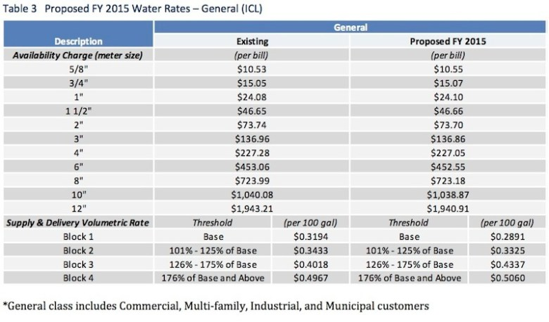 Proposed SAWS commercial rate structure.