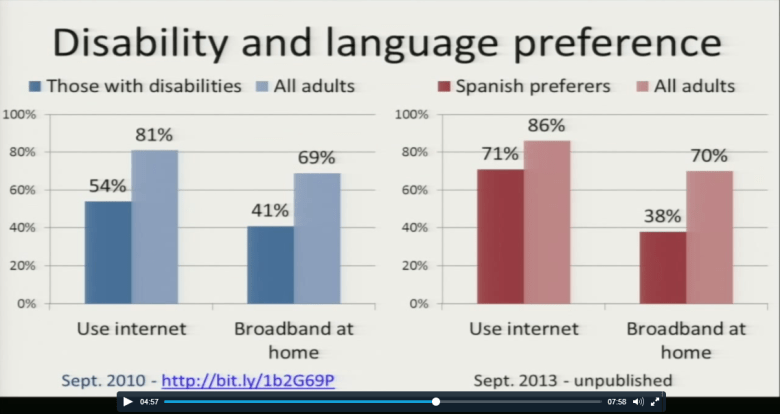 Broadband access also varies by disability and language proficiency, according to Pew Research.