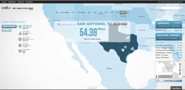 San Antonio's average broadband speed, according to research firm, Ookla. Screen capture.