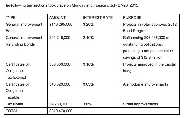City transactions July27-28 2015
