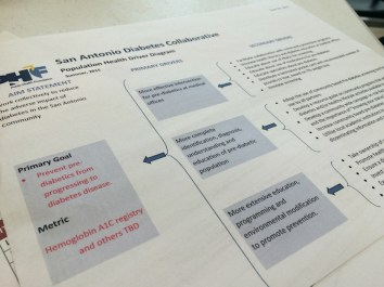 An outline of the San Antonio Diabetes Collaborative's goals and strategies. Photo by Mitch Hagney.