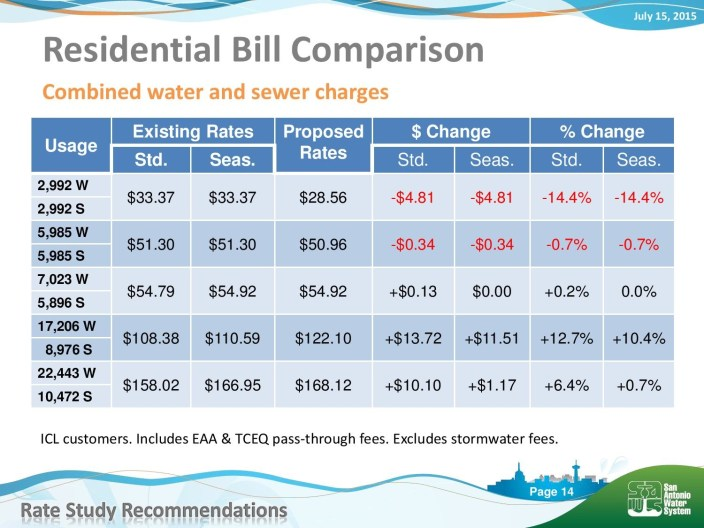 SAWS provided an example of what rates would look like, under a new block structure, for residential water users.