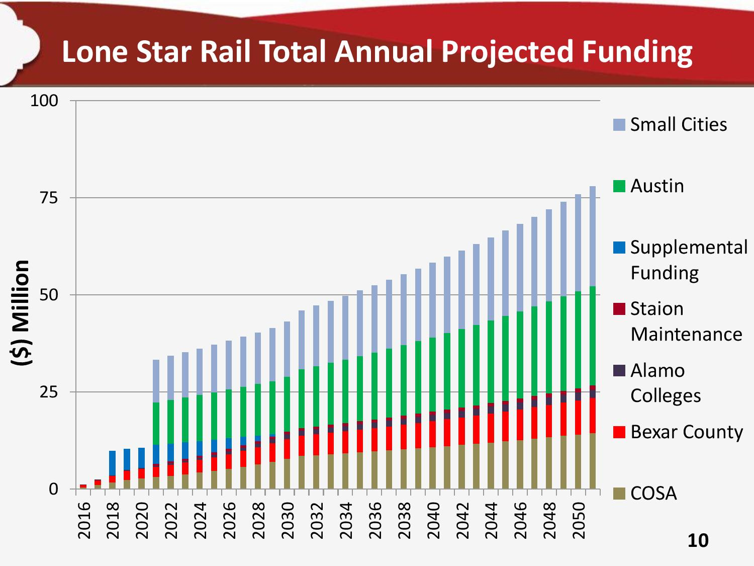 The Lone Star Rail District anticipates yearly total system funding, split among participating taxing entities, at more than $75 million by 2050 if all goes as planned. Graphic courtesy of Lone Star Rail District.