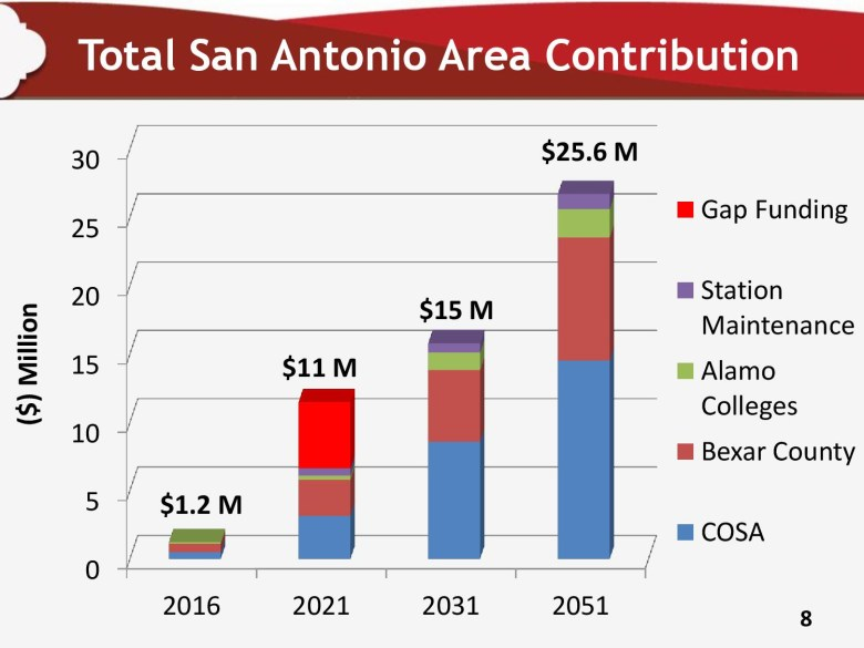The Lone Star Rail District has outlined projected funding the system would need from local participating taxing entities. However, a funding gap presently exists as of 2031 as the system gets really rolling. Graphic courtesy of Lone Star Rail Dristrict.