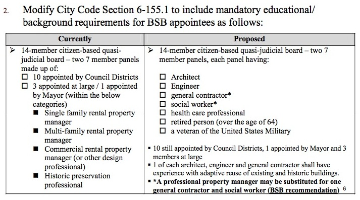 Proposed changes to the Building Standards Board have been approved by City Council.