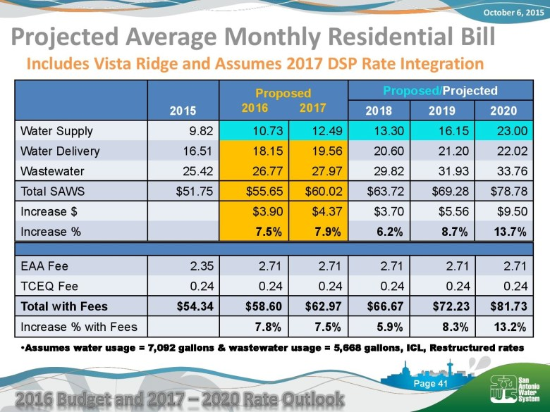 San Antonio Water System's estimated average monthly rates based on the Vista Ridge supply project, and further integration of the former Bexar Met Water District. Courtesy/SAWS