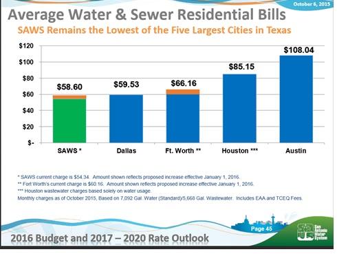 Figure 4 SAWS Bill comparison across cities