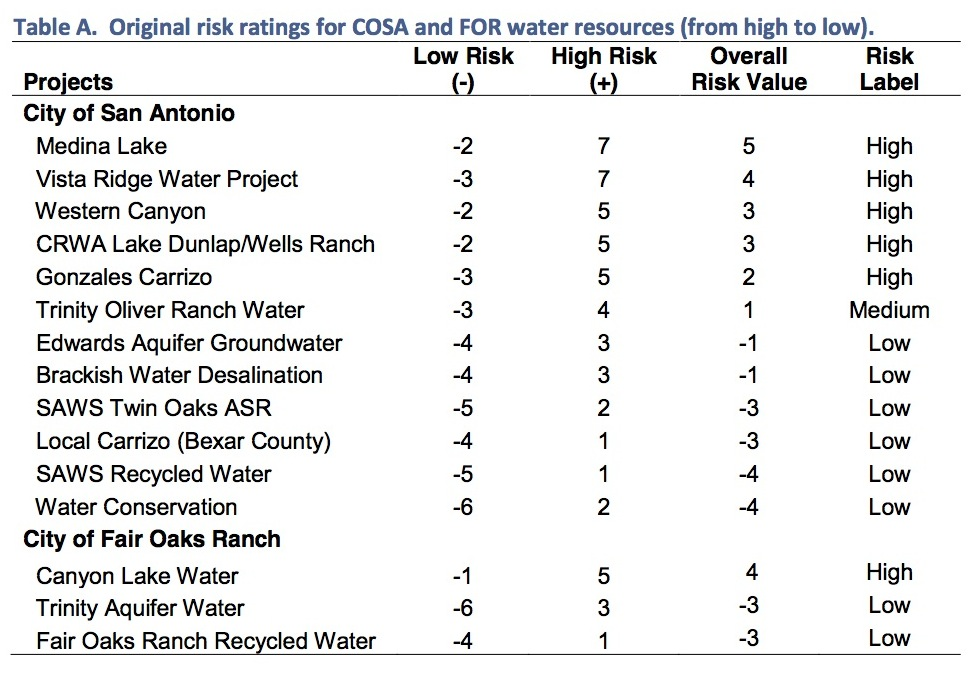 Draft report's risk analysis summary.