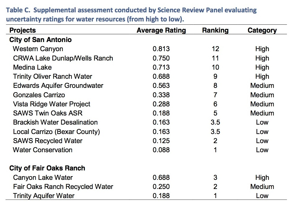 Final report's uncertainty ratings.