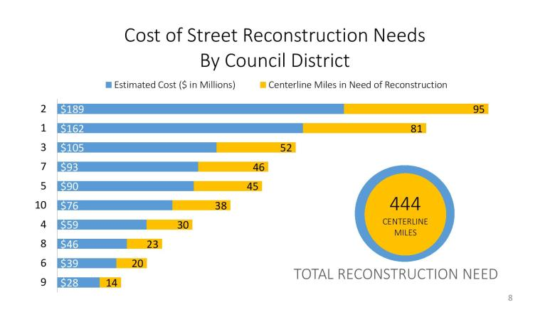 This graph outlines the cost of city road repair requirements by City Council district. Illustration courtesy/City of San Antonio