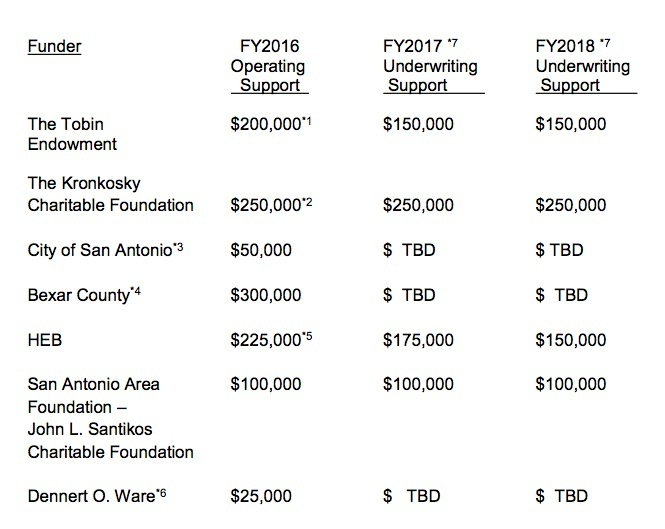 San Antonio Symphony funding for the next several years, based on the agreement.