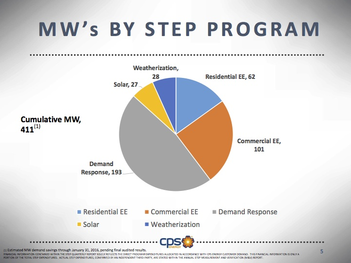 So far CPS Energy's STEP program has realized 411 MW in savings through energy efficiency programs. Graphic courtesy of CPS Energy.