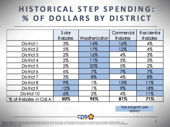 The STEP programs have received broad support from residents across San Antonio. Graphic courtesy of CPS Energy.