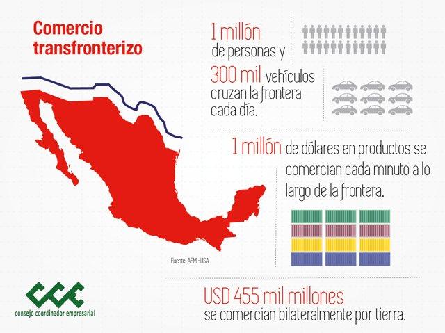 1 millón de dólares en productos se comercian cada minuto a lo largo de la frontera. Fuente: AEM-USA.