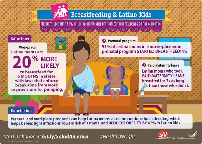 Breastfeeding & Latino kids infographic courtesy of Salud America!