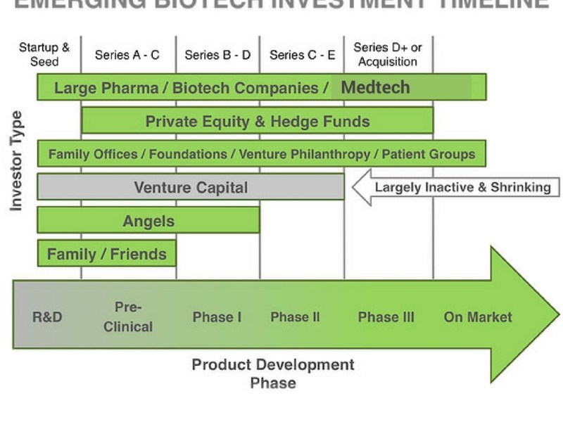 Representative Biotech investment timeline. Amended image (Medtech added) courtesy Soho Loft Media Group.