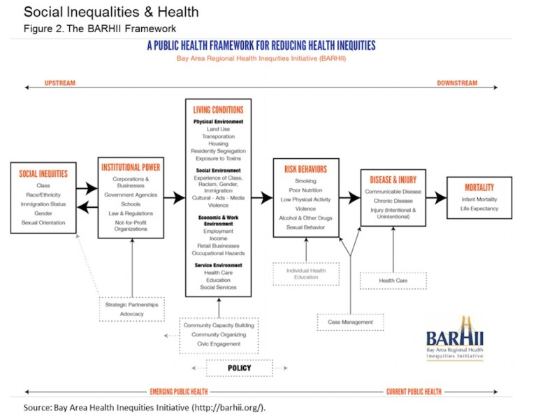 Social inequalities and health; From Bexar County Health Collaborative 2016 community health needs assessment