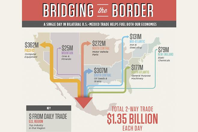 A single day in bilateral U.S.-Mexico trade fuels both economies. Graphic courtesy of the U.S. Chamber of Commerce.