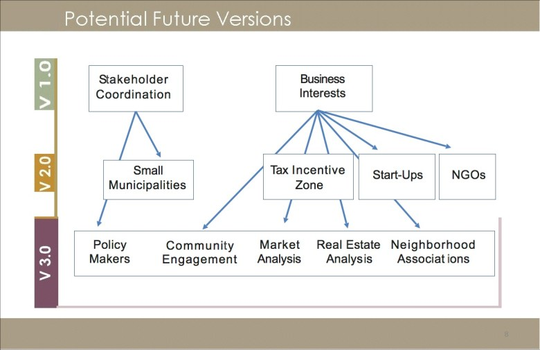 Future iterations of SA Connect could be used for public engagement, policy making, and more.  Graphic courtesy of San Antonio Economic Development Foundation.