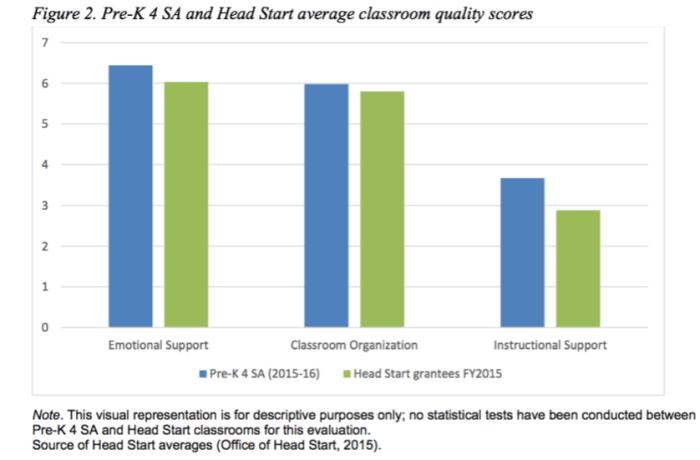 Graph representing Pre-K 4 SA's performance on three CLASS metrics compared to Head Start.