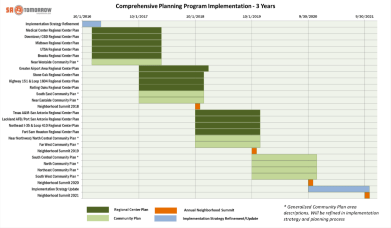 The SA Tomorrow Comprehensive Plan program implementation. Chart courtesy of the City of San Antonio.