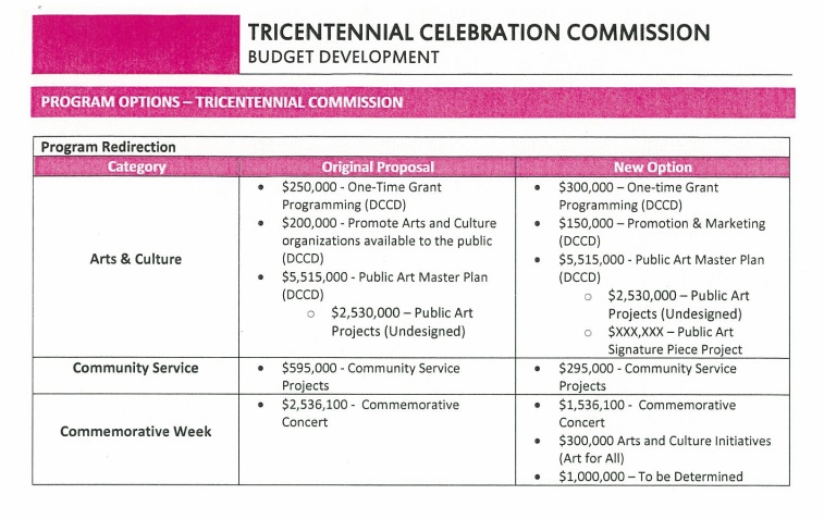 The Tricentennial Commission budget. Courtesy of the Tricentennial Commission.