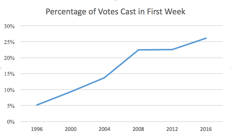 Early Voting 2016, Wk. 1 - Percentage of Votes Cast