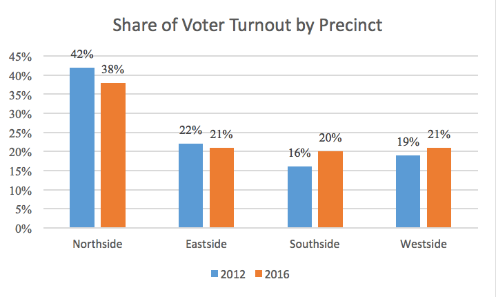 Early Voting 2016, Wk 1 - Share of Voter Turnout by Precinct