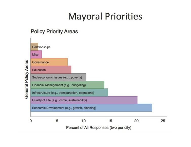 2014 Menino Survey of Mayors.