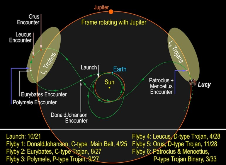 This illustration shows the trajectory of NASA's Lucy mission, which is led by Southwest Research Institute. The Lucy spacecraft will launch in 2021 and initially fly by the main belt asteroid DonaldJohanson, named for the paleoanthropologist who discovered the Lucy fossil. Lucy will then go on to study six diverse and scientifically important Trojans – Eurybates, Polymele, Leucus, Orus, and the binary Trojans Patroclus and Menoetius – from August 2027 to March 2033.