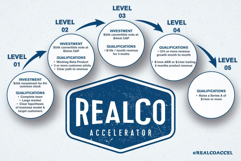 RealCo Accelerator's program has a tiered approach for startups to get ready for Series A funding.