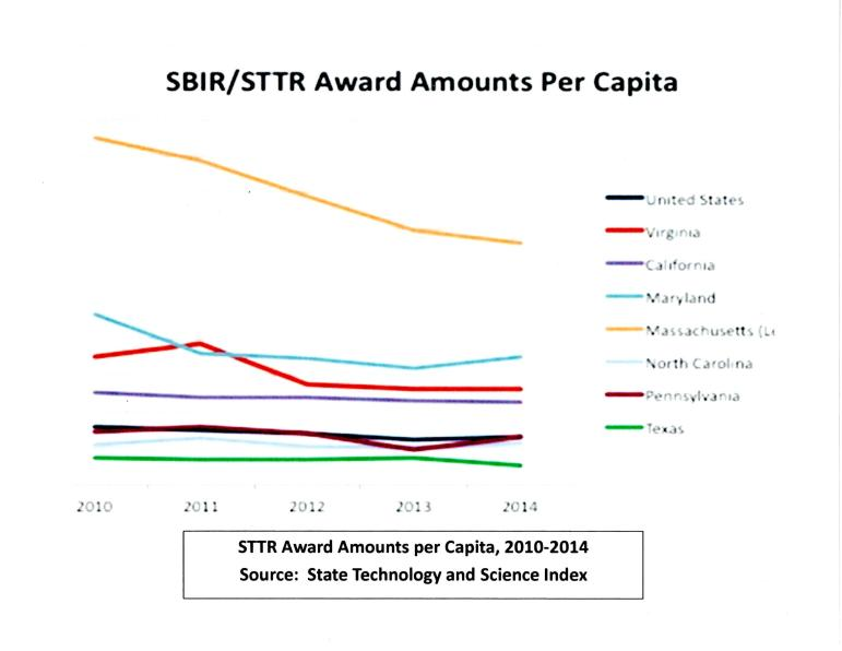 Texas is below the national trend line in federal award amounts per capita from 2010-2014.