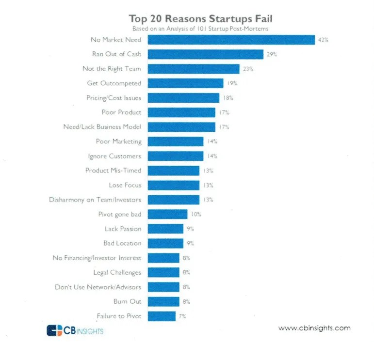 These are the top 20 reasons why startups fail, according to CB Insights, a tech market intelligence platform.