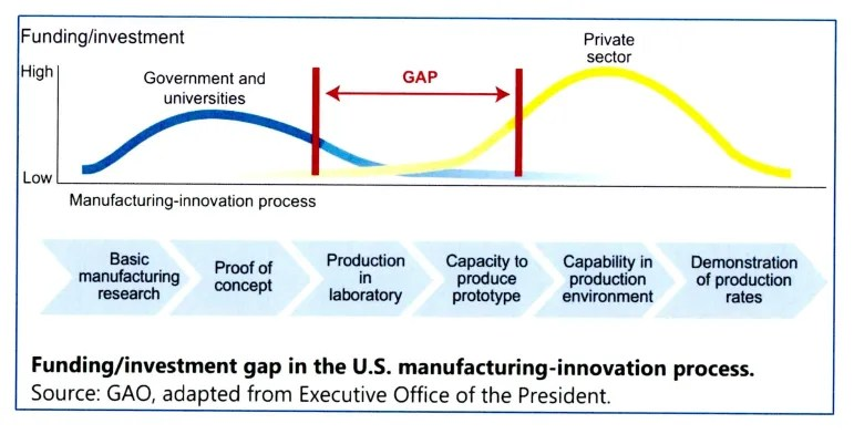 The Government Accountability Officee (GAO) found that the largest gap in available funding for innovators is in the span from proof of concept to production.