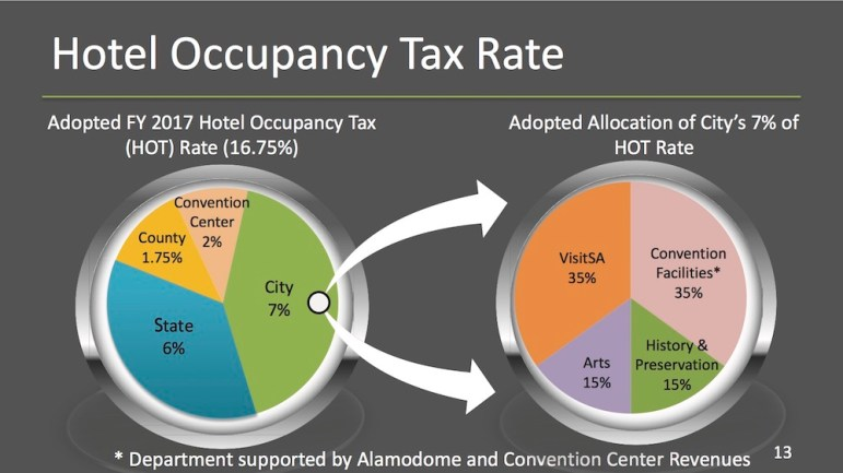 These pie charts breakdown the hotel occupancy taxes collected by the City, County, and State.