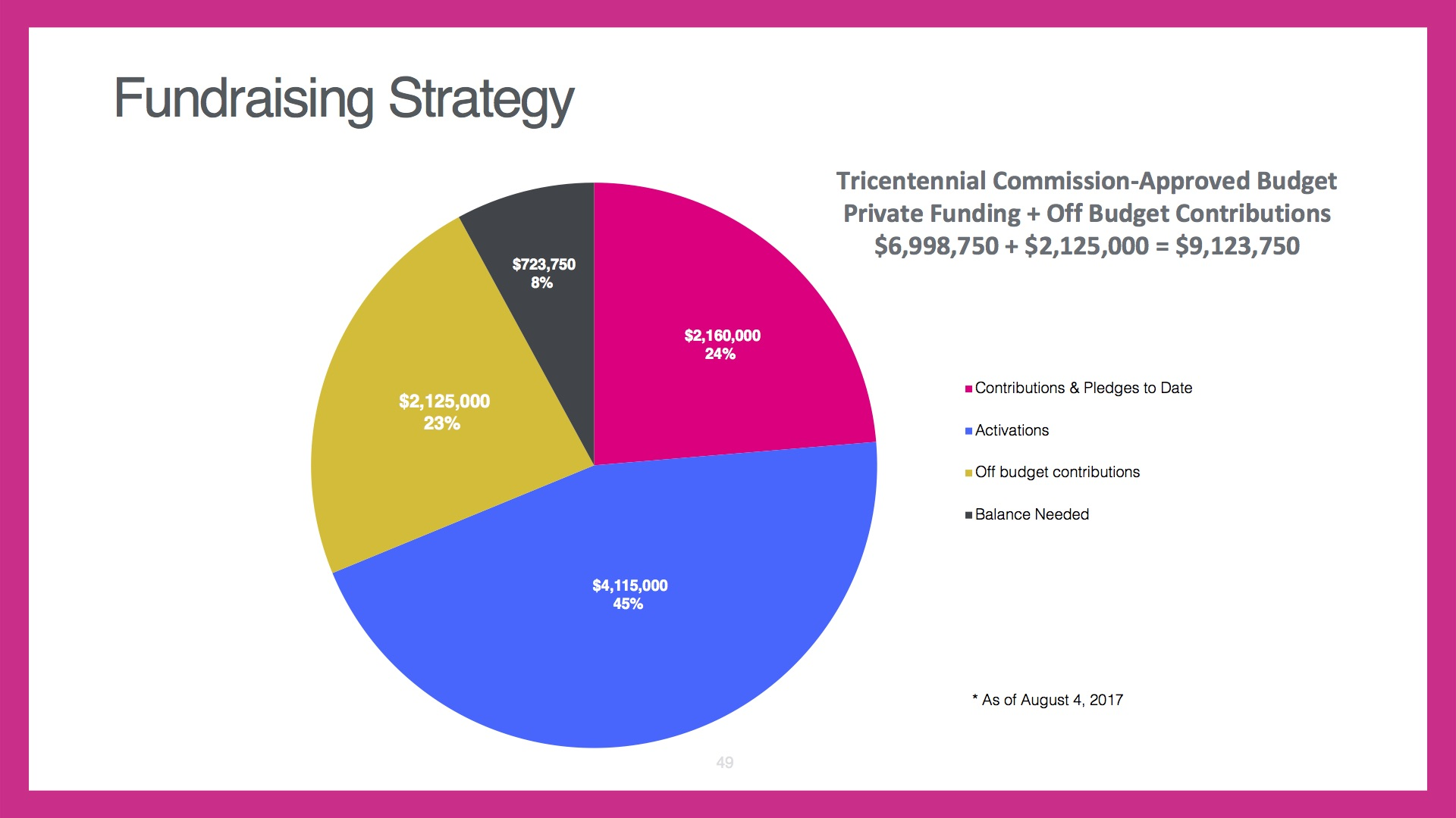 """NOTE: This pie chart includes the $2.125 million that was donated """"off budget"""" for the Witte Museum exhibit and renovations for Lincoln Park in the Eastside. The calculations in this article do not include that money as part of the total funding goal."""