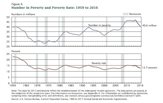 The number of Americans living in poverty.