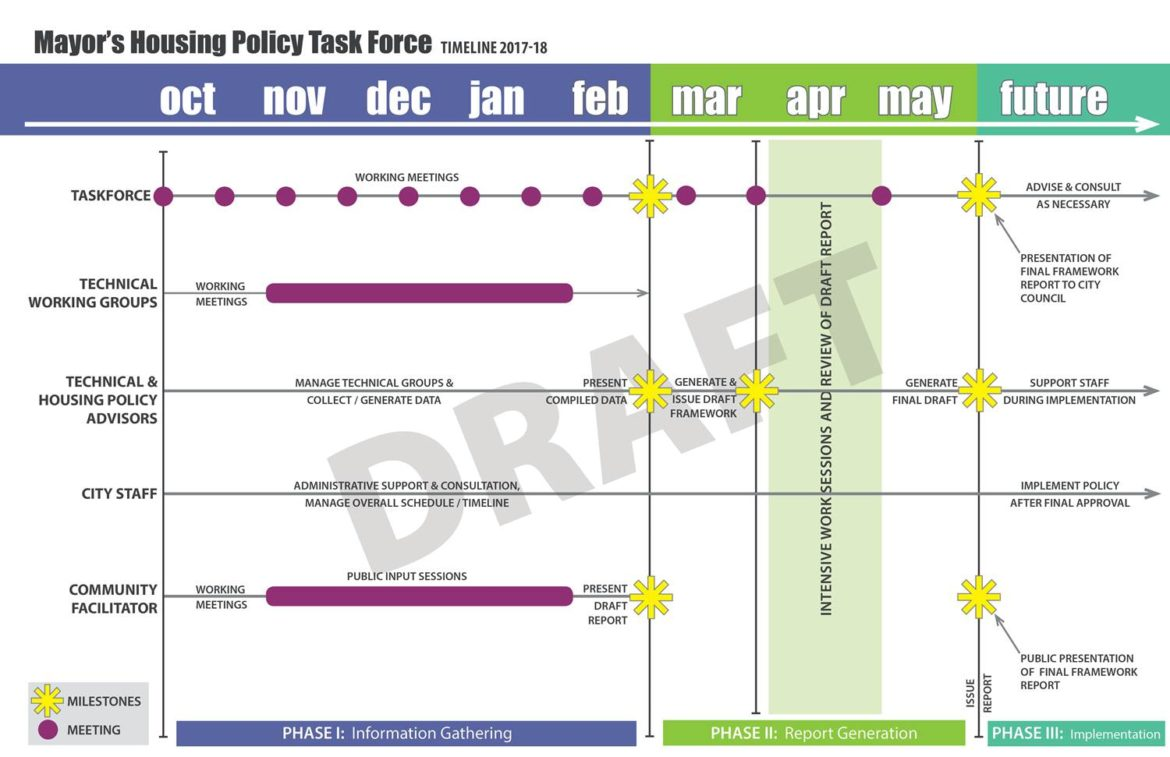 A draft schedule of key dates for the Mayor's Housing Policy Task Force indicates that the group should have preliminary policy framework done by the end of March.