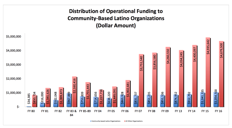 A graphic prepared by Esperanza Peace and Justice Center compares overall Department of Arts and Culture funding for San Antonio nonprofit organizations, to amounts granted to Latino organizations over a period from 1980-2016. The graphic is available to the public on the City's Cul-TÚ-Art Plan website.