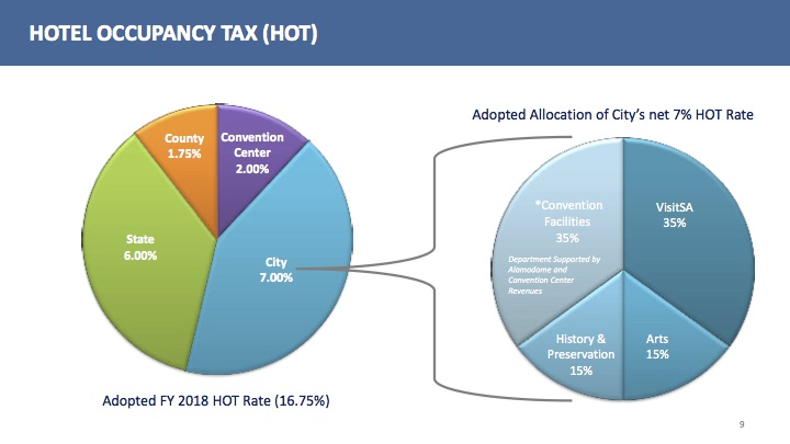The City of San Antonio collects hotel occupancy taxes on behalf of Bexar County.